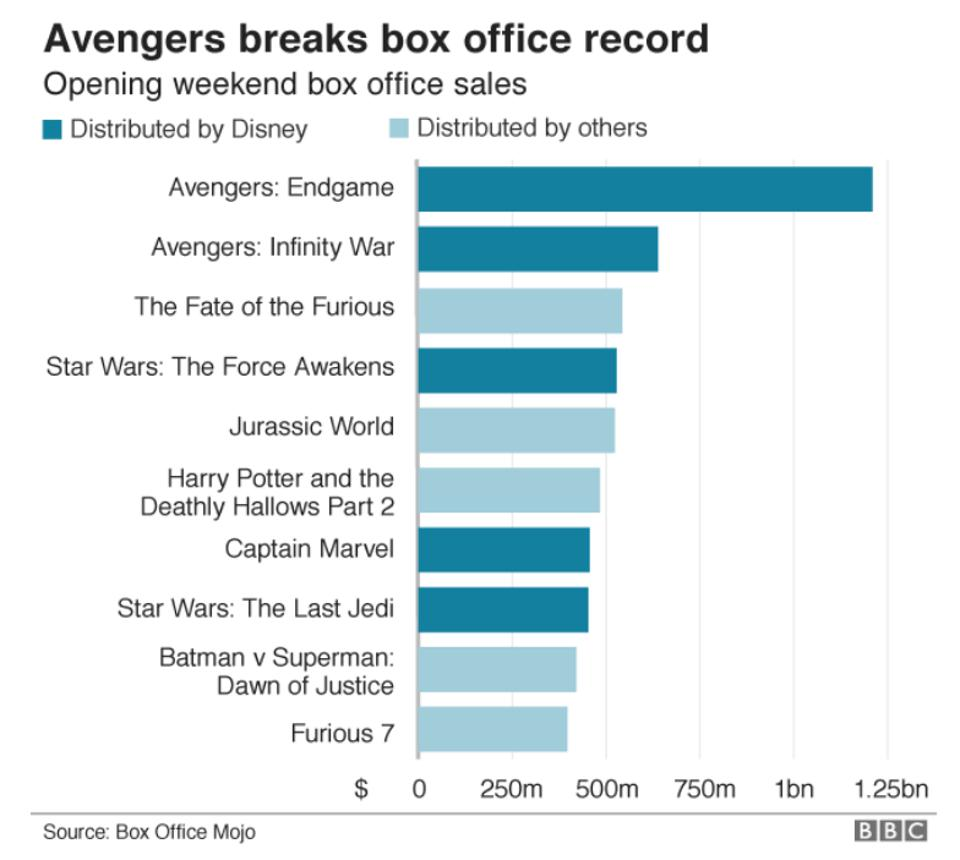 Bar Graph of Top Movies distributed by Disney and by others.