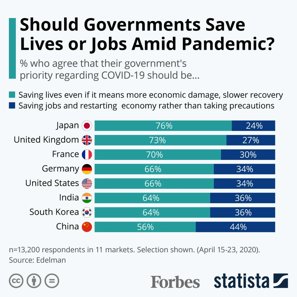 Should Governments Save Lives Or Jobs Amid Pandemic