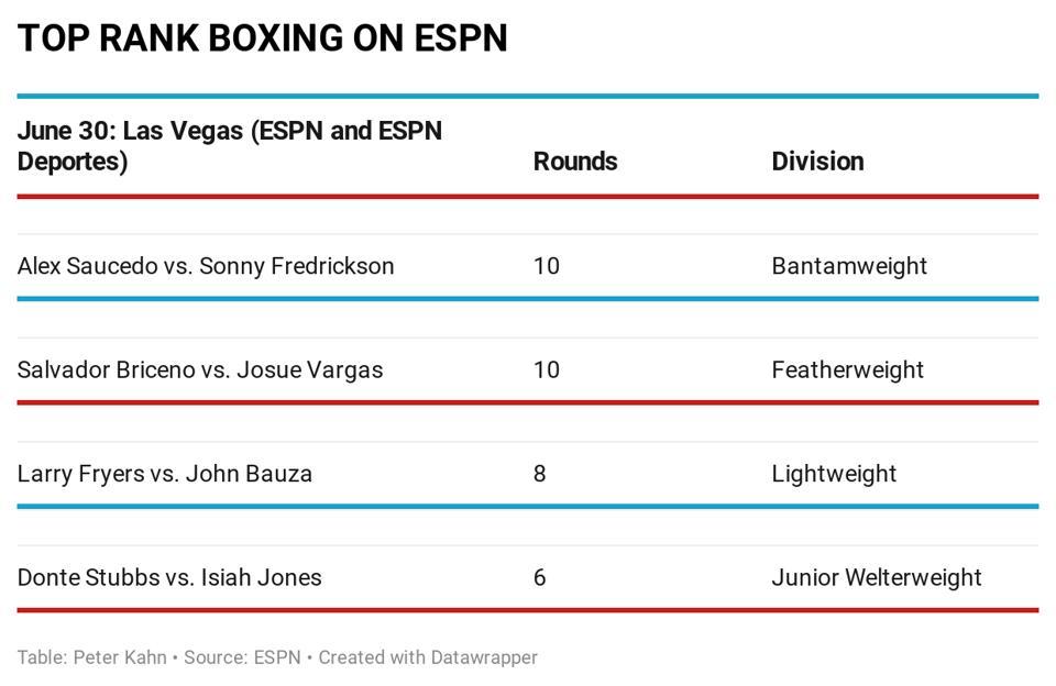 TOP RANK BOXING ON ESPN ALEX SAUCEDO VS. SONNY FREDRICKSON