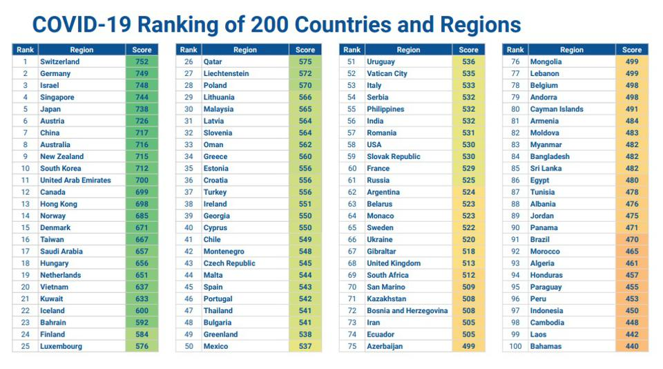 Safest countries in the world.