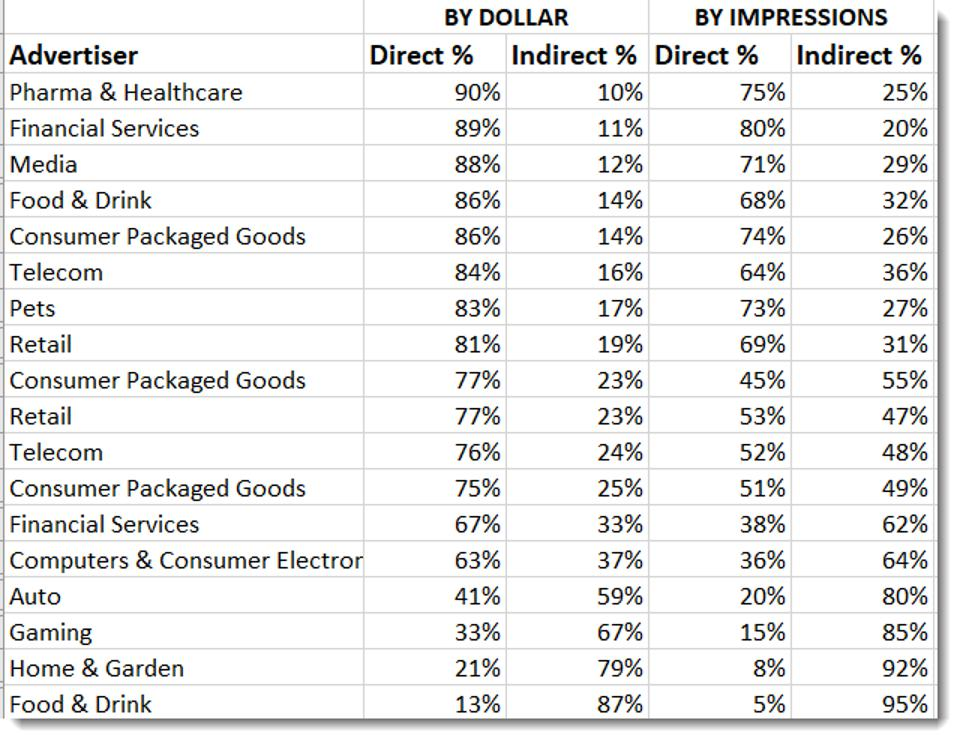 Pathmatics - data showing ratio of direct versus indirect ads from major advertisers