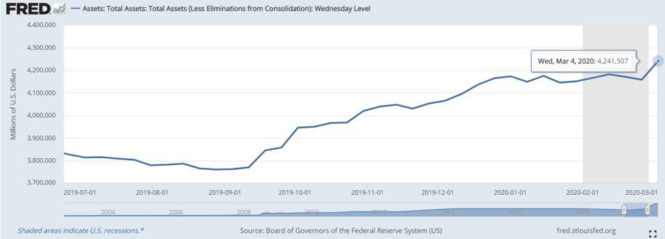 The Fed memperluas neraca sebesar $ 500 miliar mencapai lebih dari $ 4,2 triliun
