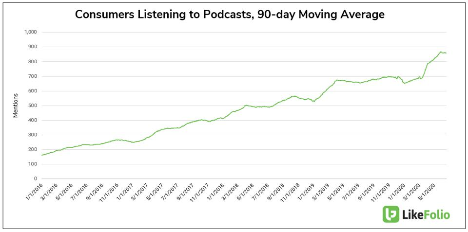 Podcast Popularity Over Time