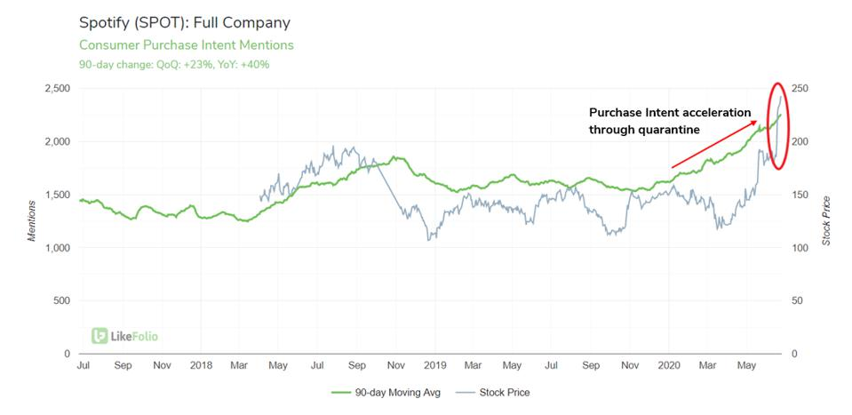 Spotify purchase intent mentions