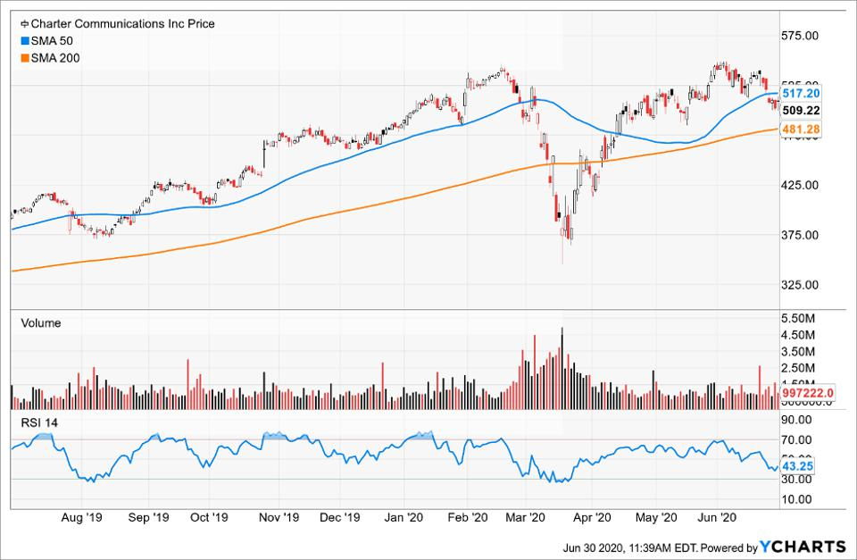 Simple Moving Average of Charter Communications
