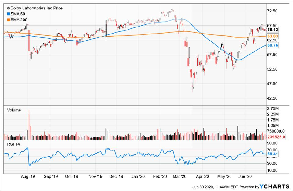 Simple Moving Average of Dolby Laboratories Inc