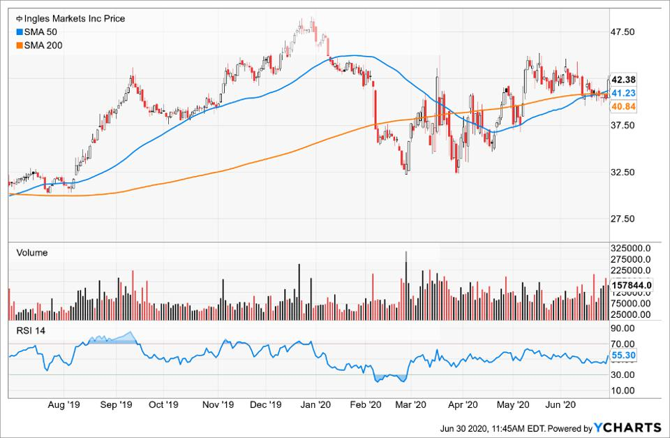 Simple Moving Average of Ingles Markets Inc