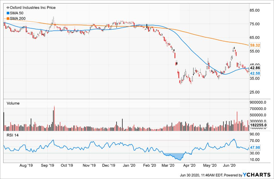 Simple Moving Average of Oxford Industries Inc