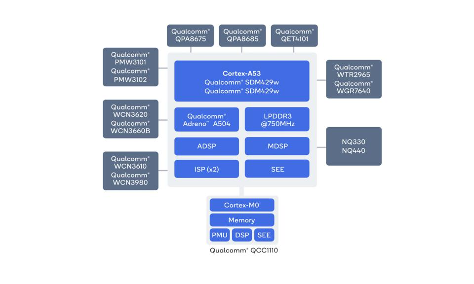 A diagram showing the parts of the Qualcomm Snapdragon 4100 CPU.