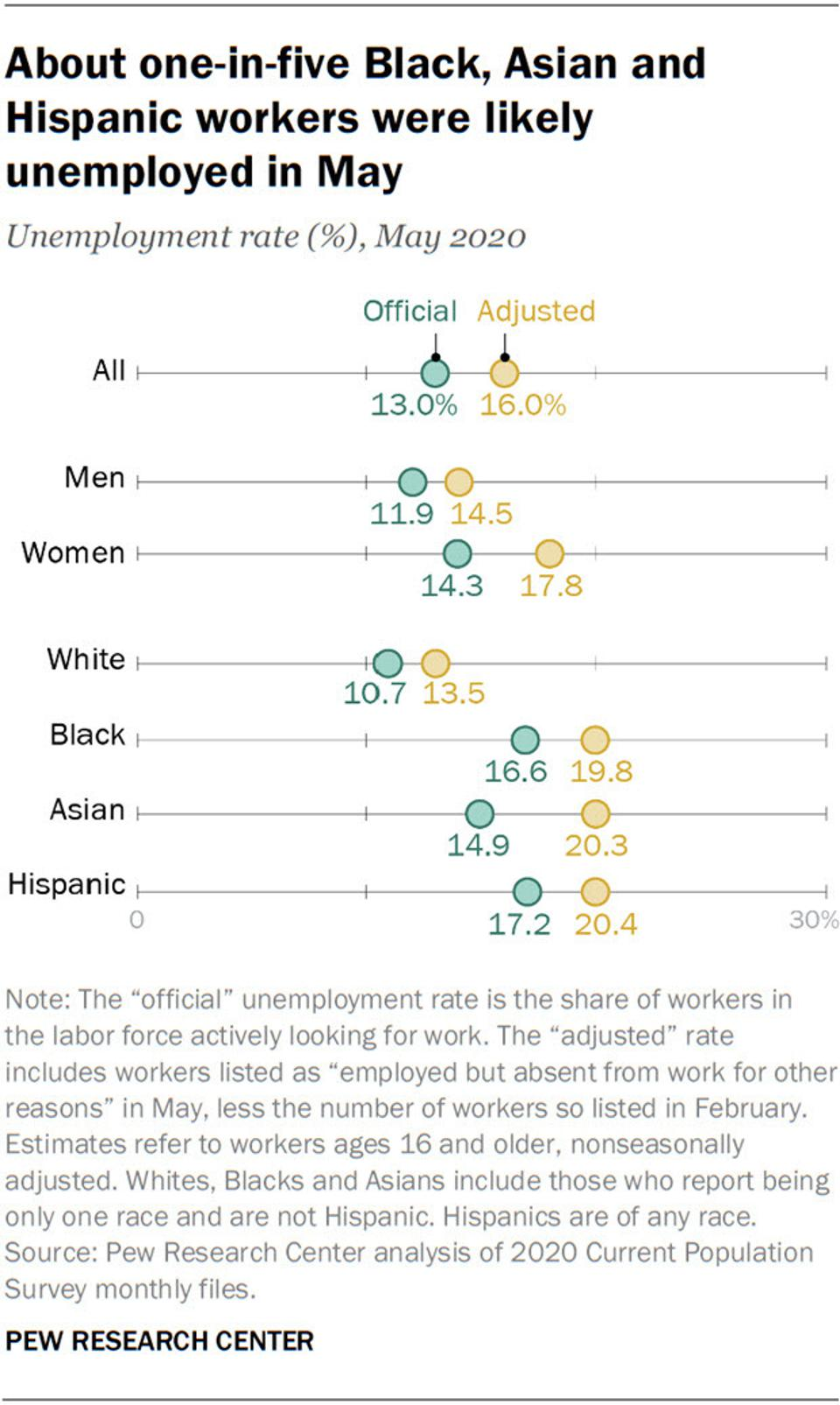 The May unemployment rate for people of color could have been as high as 20% depending on how such workers were classified, a Pew Research Study says.