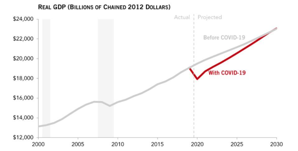 U.S. economic output through 2030