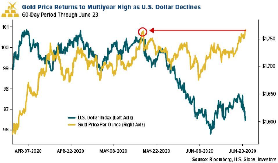 gold price vs us dollar
