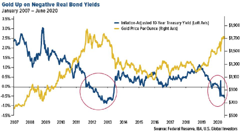gold price vs inflation adjusted 10-year treasury yield