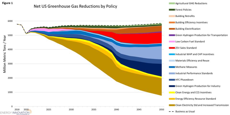Greenhouse gas reductions