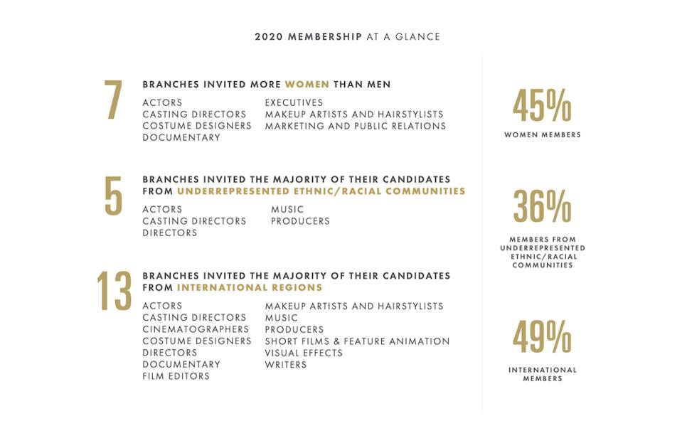 Academy 2020 membership