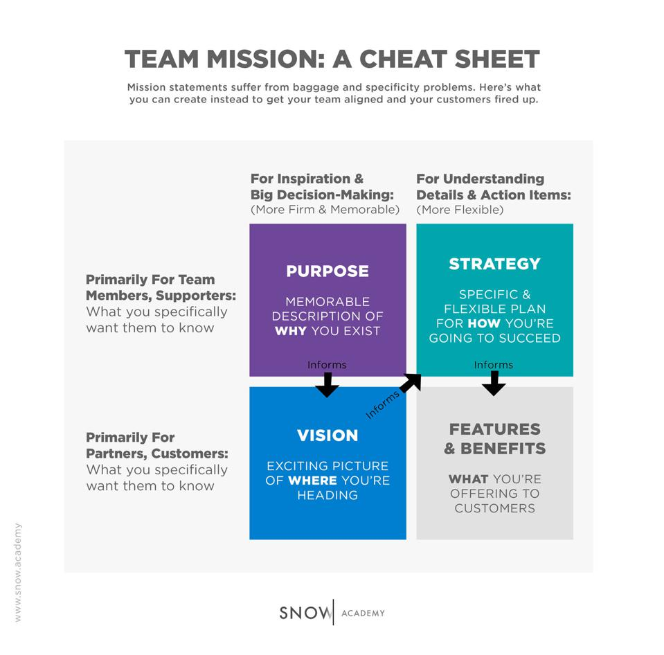 list building  internet marketing list  build a list  how to build a list  affiliate marketing  internet marketing Team Mission: A Cheat Sheet