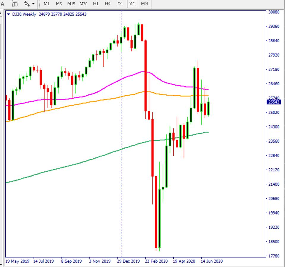 DJIA index chart shows bulls need more strength. Dow Jones stocks can continue its run