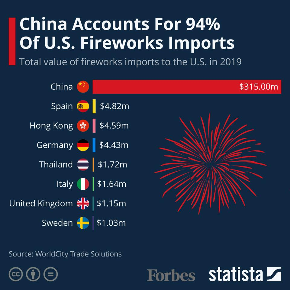 China Accounts For 94% Of U.S. Fireworks Imports