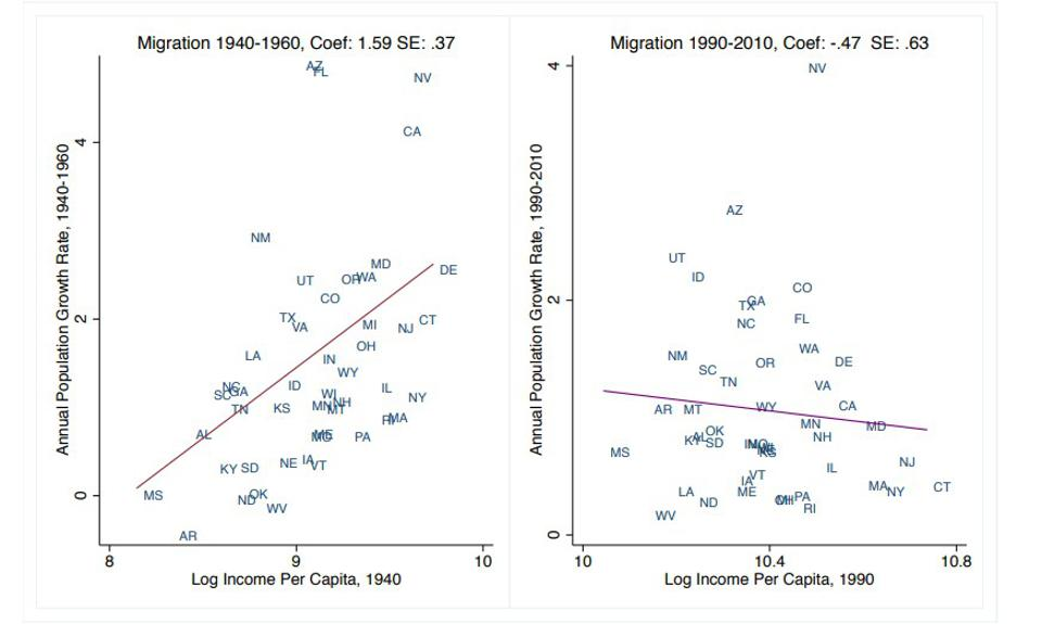 Two figures showing relationship between income and population growth from 1940 to 1960 and 1990 to 2010.
