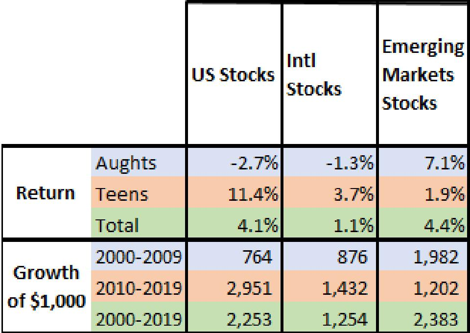 This table compares US, International, and Emerging markets stocks from 2000-2019.