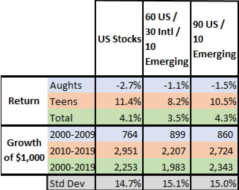 Table comparing US stocks to mix of US, International, and Emerging markets 2000-2019