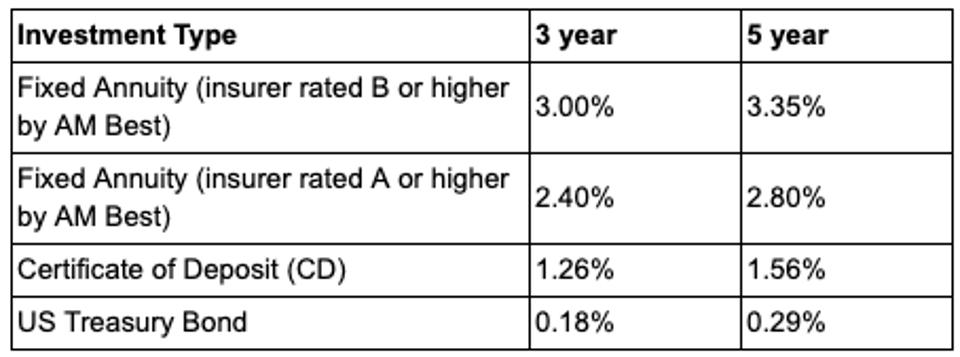 July 2020 How Today S Fixed Annuity Rates Compare