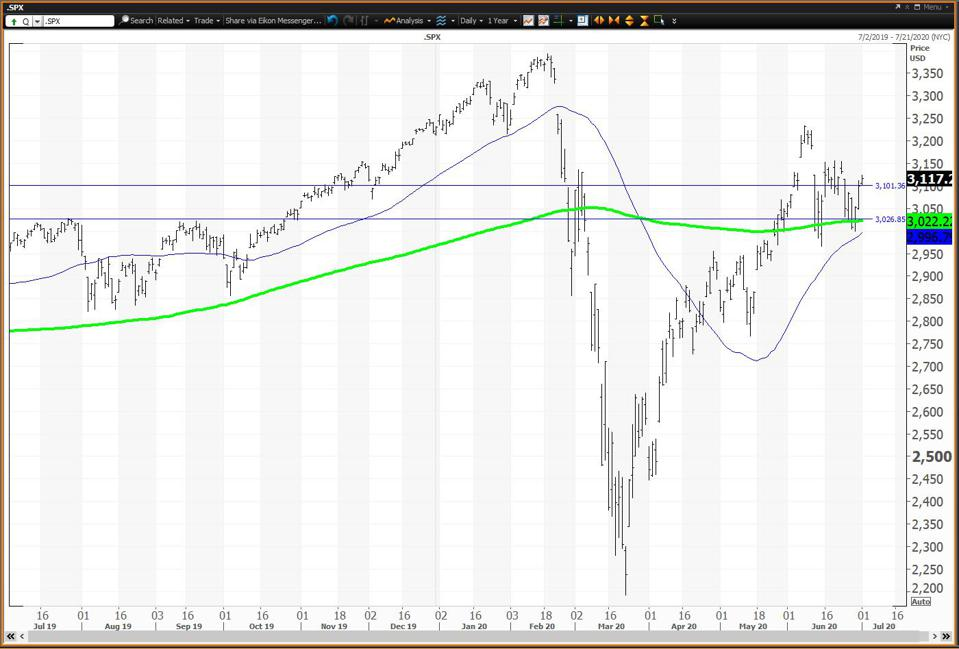 Th daily chart for the S&P 500