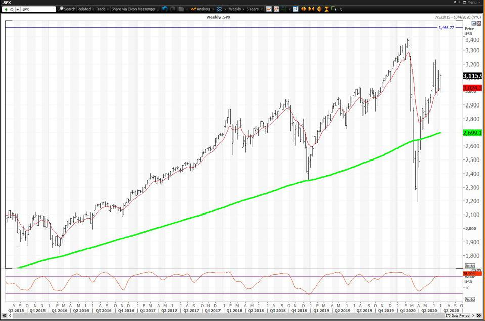 The weekly chart for the S&P 500