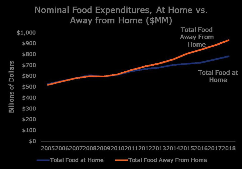 Nominal food expenditures, at home vs. away from home, in billions of dollars from 2000 to 2018