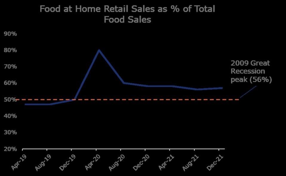 Food at home retail sales as % of total food sales, April 2019 through December 2021