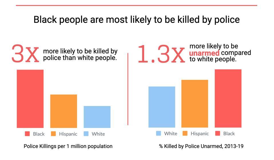 Blacks killed by police, 2013-2019.