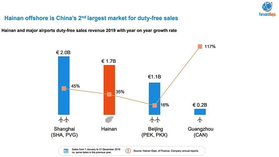 Chart showing duty free sales in China in four locations