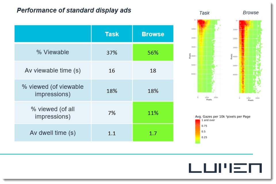 attention based metrics for display ads by Lumen Research