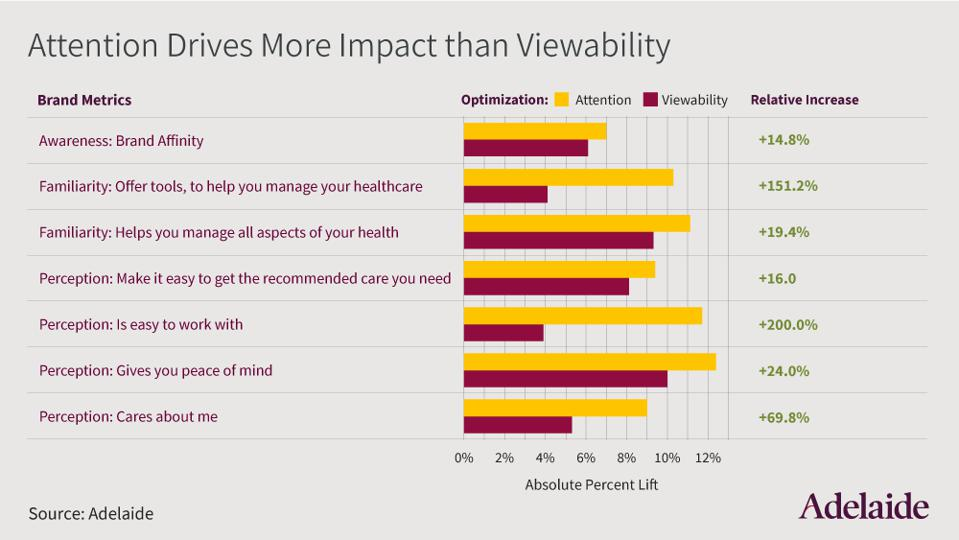 attention drives more impact across all branding metrics than viewability, according to Adelaide