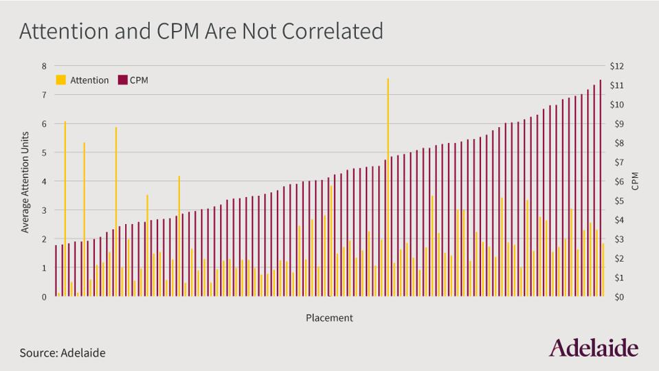 Attention and CPM are not correlated, chart by Adelaide