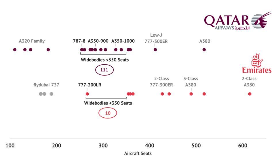 Qatar Emirates fleet