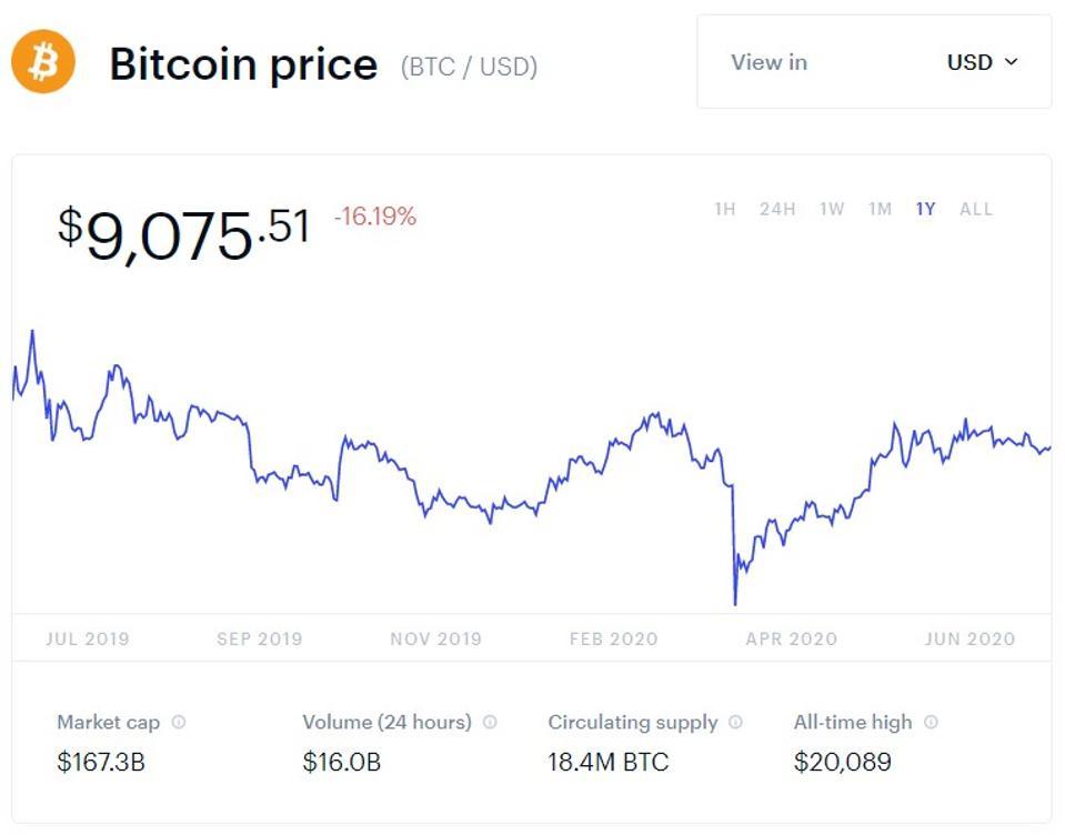 bitcoin, bitcoin price, Bill Burr, Anthony Pompliano, Pomp, crypto, chart