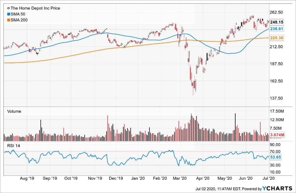 Simple Moving Average of The Home Depot Inc