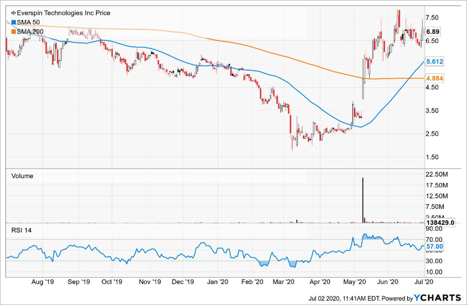 Simple Moving Average of Everspin Technologies Inc