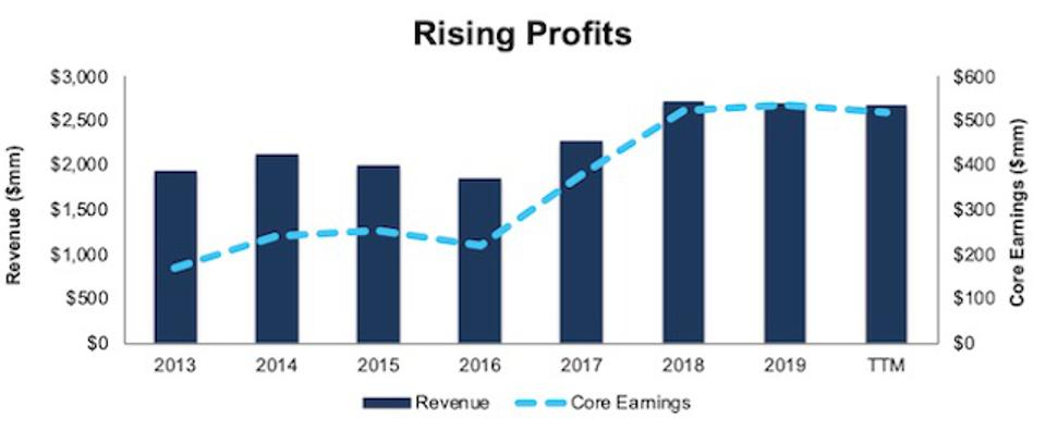 ALSN Rising Profits