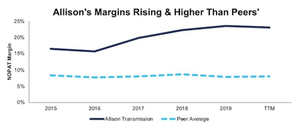 ALSN Rising Margins Vs. Peers