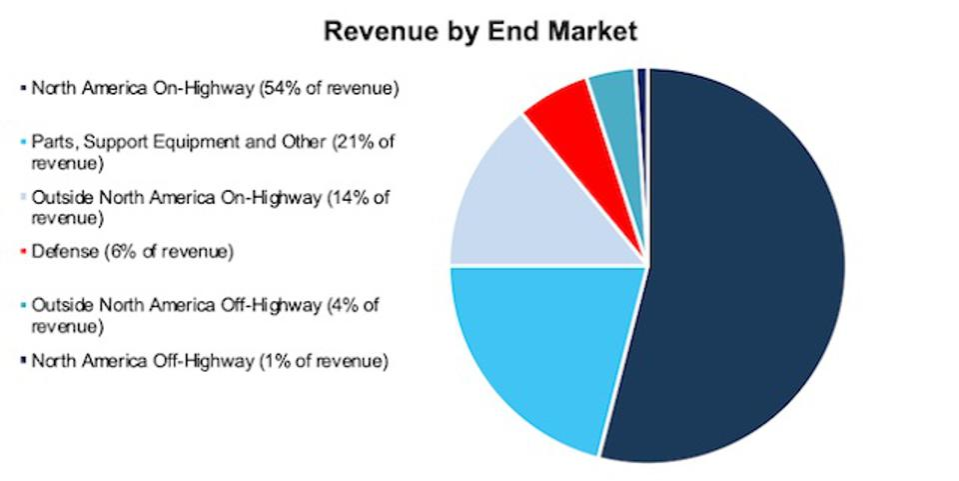 ALSN Revenue By End Market