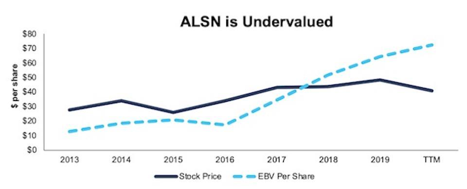 ALSN Stock Price Vs. EBV
