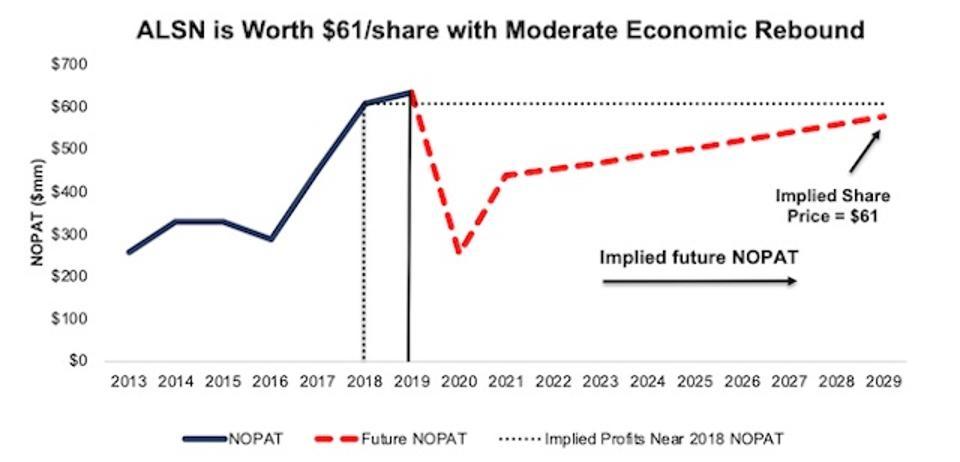 ALSN Valuation Scenario 2