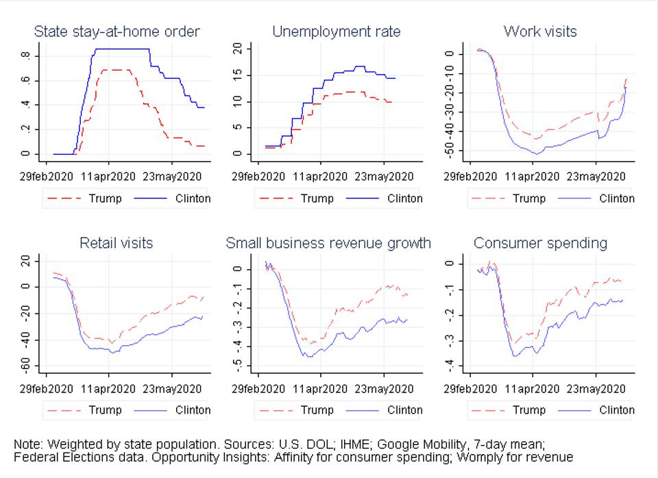 Time series plots of state outcomes.