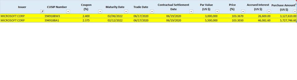 The Fed purchased MSFT corporate bonds on June 17, 2020 as part of its secondary market stimulus program.