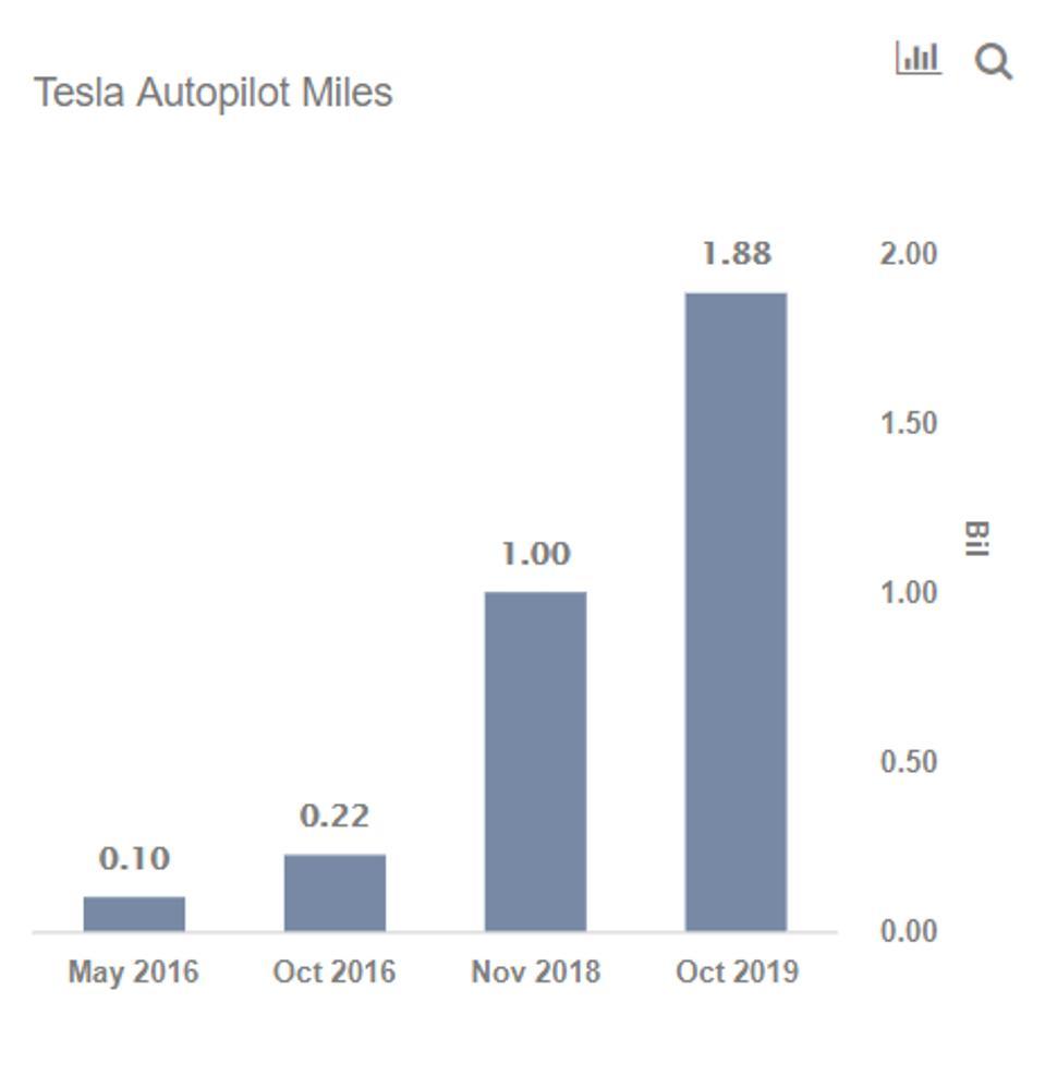 Tesla Autopilot Miles