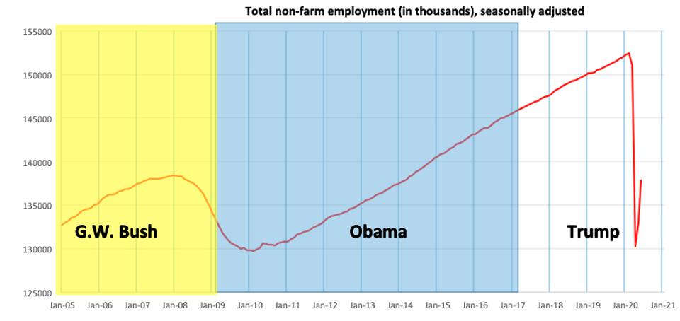 Total non-farm employment, in thousands