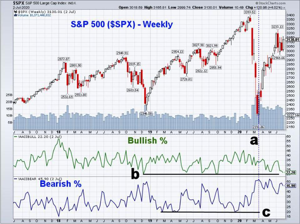 S&P 500 - AAII Sentiment