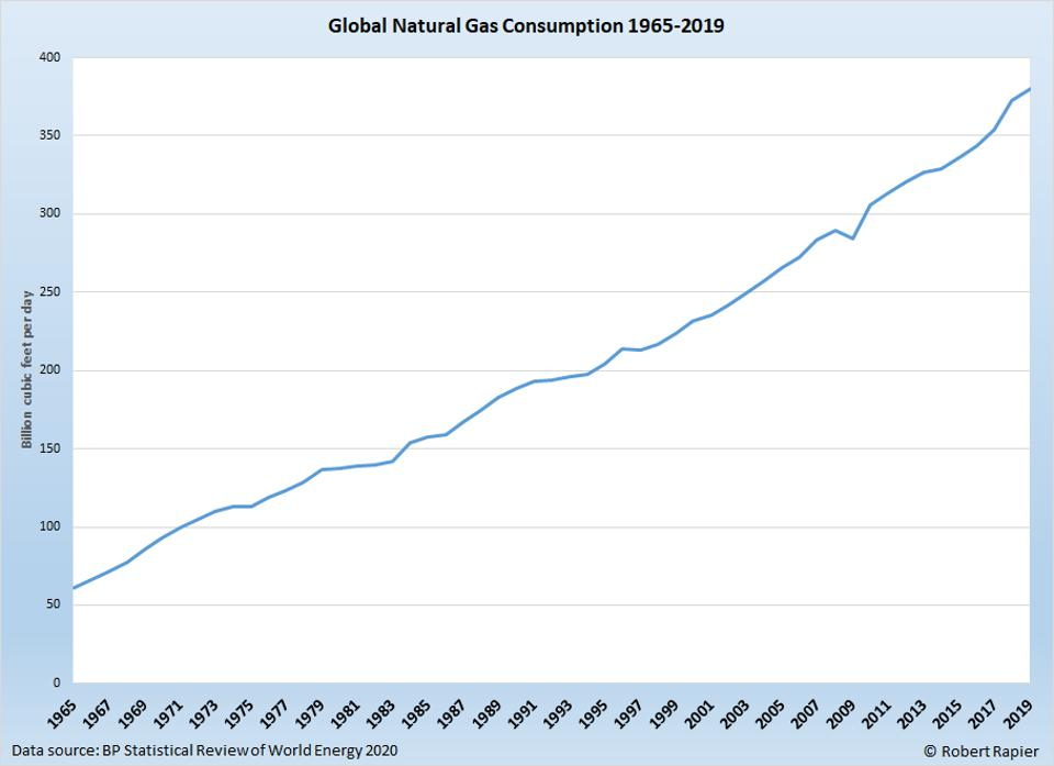 Natural gas consumption since 1965.